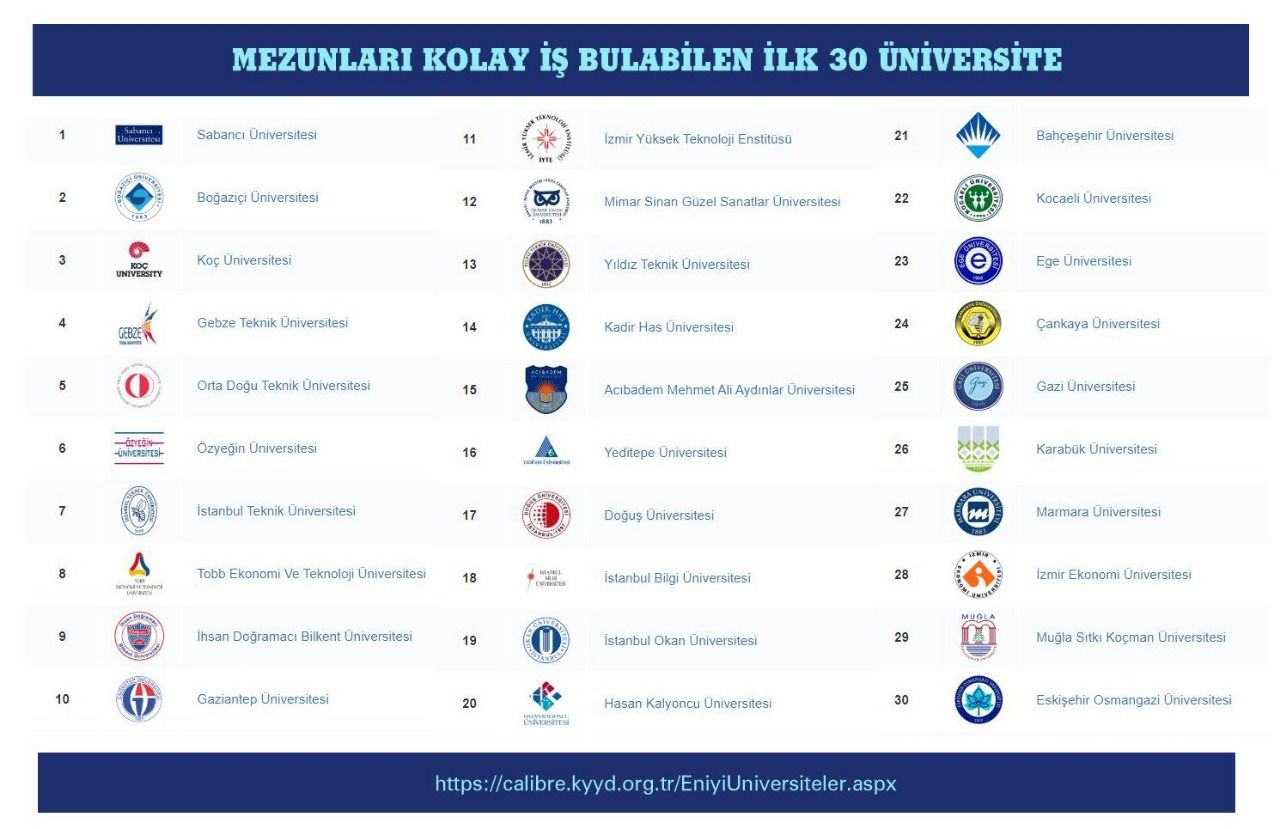 MSKÜ Is Among The Universities With The Easiest Graduates To Find Job