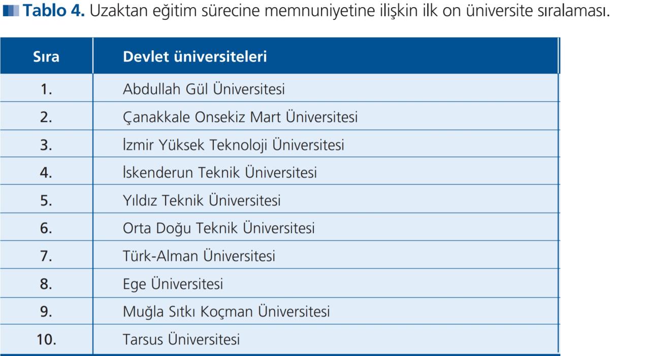 MSKÜ Uzaktan Eğitimde En Başarılı Üniversiteler Arasında
