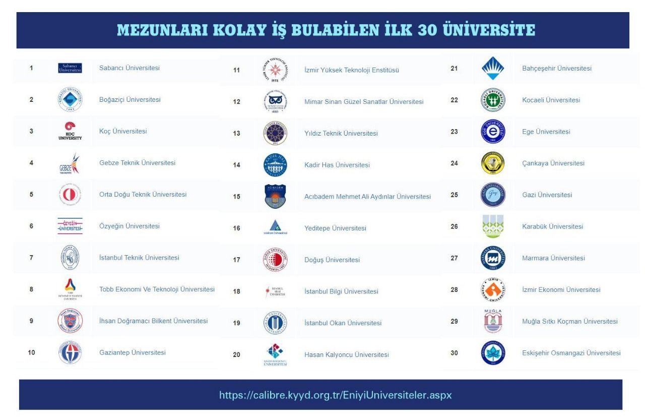 MSKÜ, Mezunları En Kolay İş Bulabilen Üniversiteler Arasında